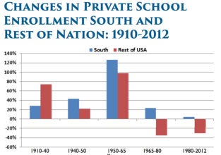 Race-and-Ethnicity_Changes-in-Private-School-Enrollment-1910-2012