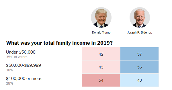 exit-poll-2020-income.png?w=600&profile=RESIZE_710x